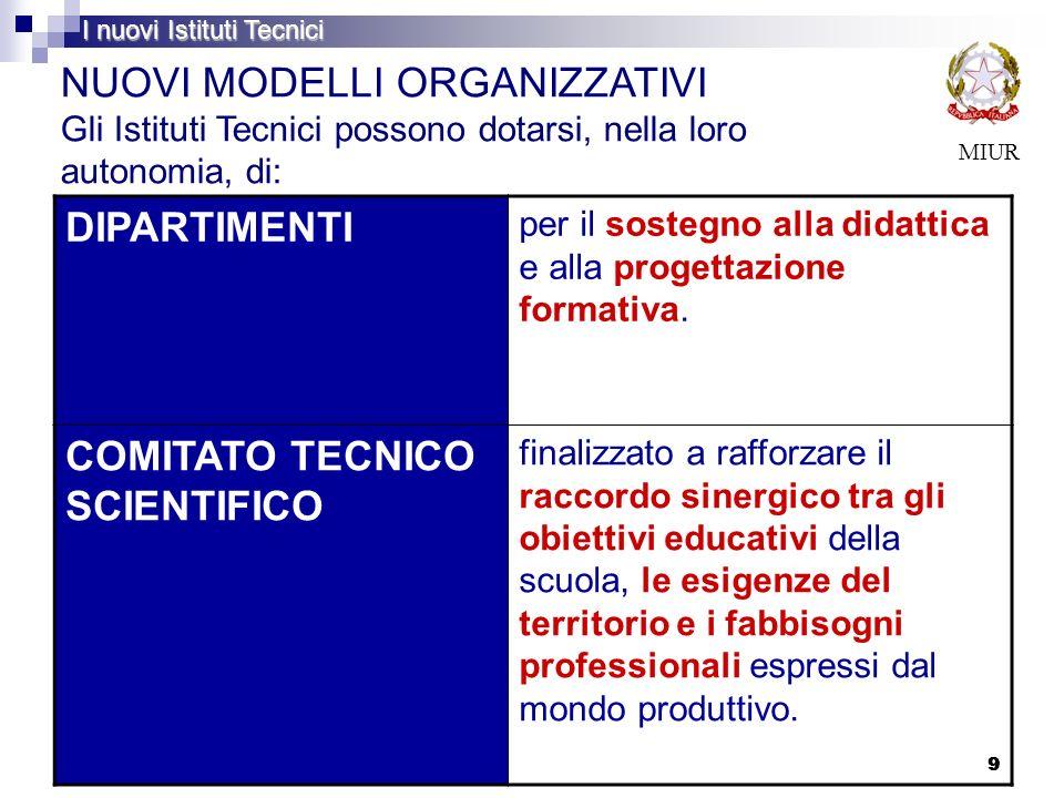 9 9 NUOVI MODELLI ORGANIZZATIVI Gli Istituti Tecnici possono dotarsi, nella loro autonomia, di: MIUR I nuovi Istituti Tecnici DIPARTIMENTI per il sostegno alla didattica e alla progettazione formativa.