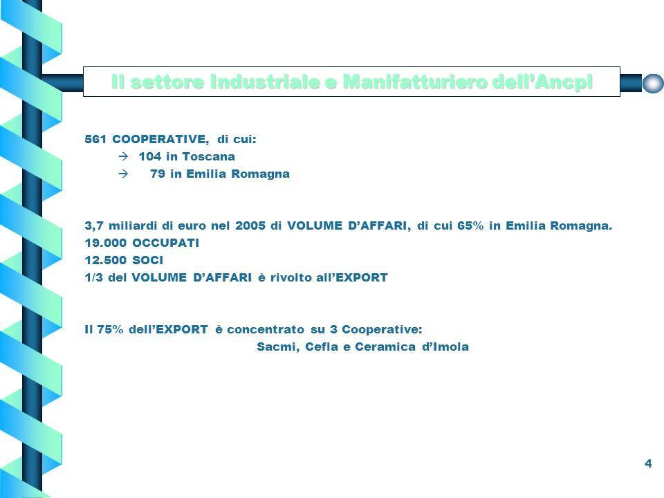 4 561 COOPERATIVE, di cui: à104 in Toscana à 79 in Emilia Romagna 3,7 miliardi di euro nel 2005 di VOLUME DAFFARI, di cui 65% in Emilia Romagna.