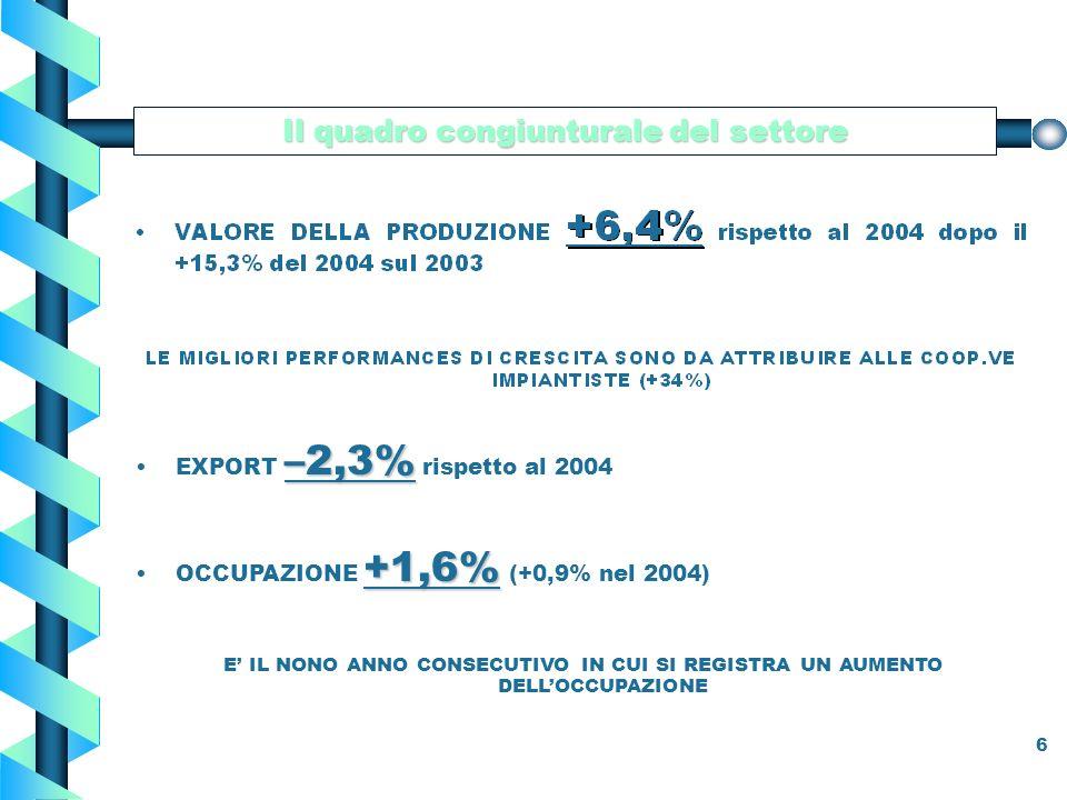6 Il quadro congiunturale del settore –2,3%EXPORT –2,3% rispetto al 2004 +1,6%OCCUPAZIONE +1,6% (+0,9% nel 2004) E IL NONO ANNO CONSECUTIVO IN CUI SI REGISTRA UN AUMENTO DELLOCCUPAZIONE