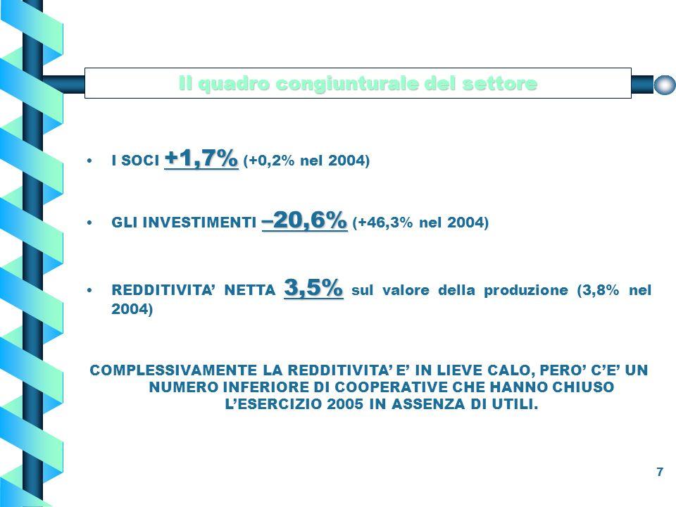 7 +1,7%I SOCI +1,7% (+0,2% nel 2004) Il quadro congiunturale del settore –20,6%GLI INVESTIMENTI –20,6% (+46,3% nel 2004) 3,5%REDDITIVITA NETTA 3,5% sul valore della produzione (3,8% nel 2004) COMPLESSIVAMENTE LA REDDITIVITA E IN LIEVE CALO, PERO CE UN NUMERO INFERIORE DI COOPERATIVE CHE HANNO CHIUSO LESERCIZIO 2005 IN ASSENZA DI UTILI.