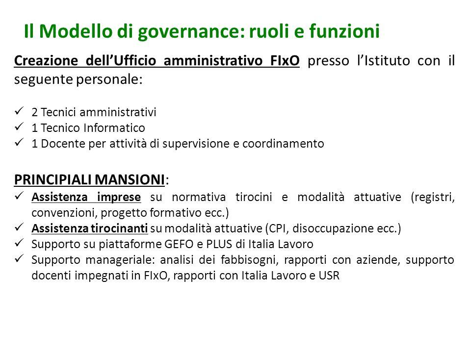 Il Modello di governance: ruoli e funzioni Creazione dellUfficio amministrativo FIxO presso lIstituto con il seguente personale: 2 Tecnici amministrat