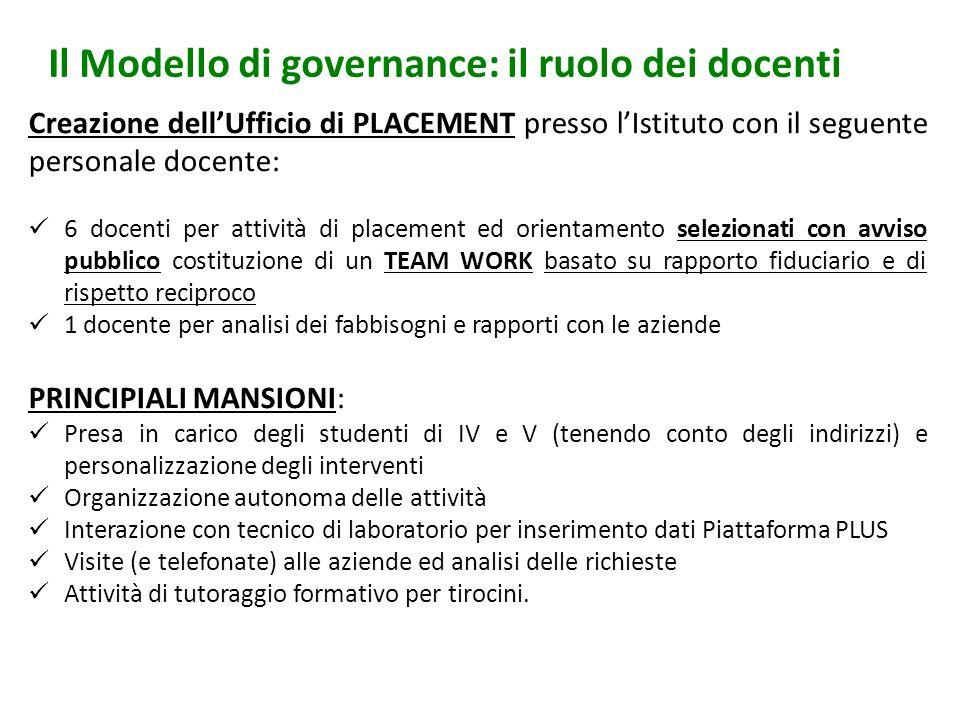 Il Modello di governance: il ruolo dei docenti Creazione dellUfficio di PLACEMENT presso lIstituto con il seguente personale docente: 6 docenti per at