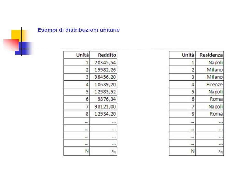 Esempi di distribuzioni unitarie