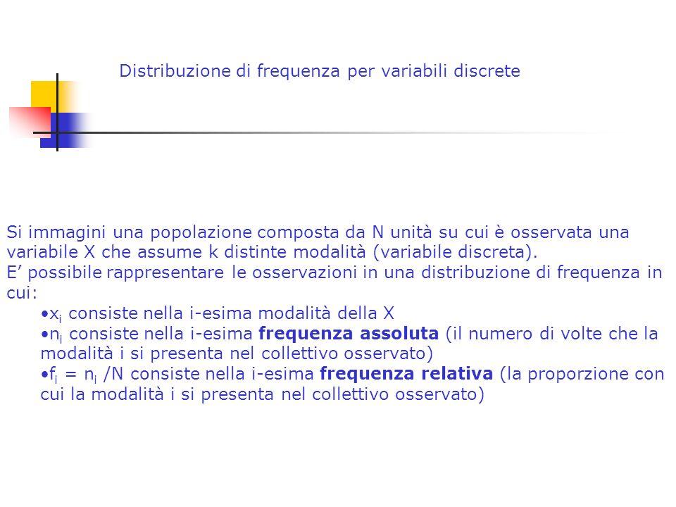 Si immagini una popolazione composta da N unità su cui è osservata una variabile X che assume k distinte modalità (variabile discreta).