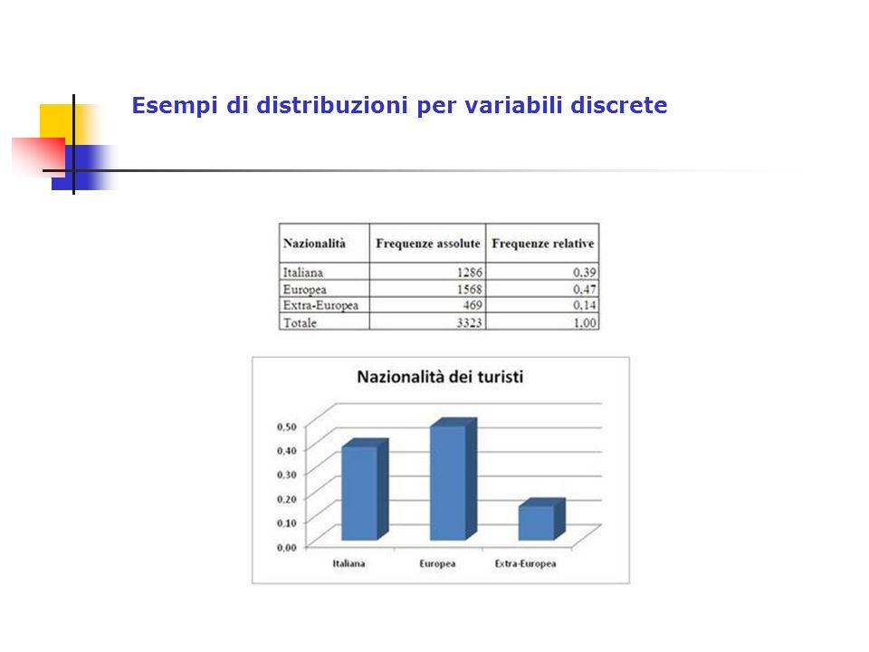 Esempi di distribuzioni per variabili discrete