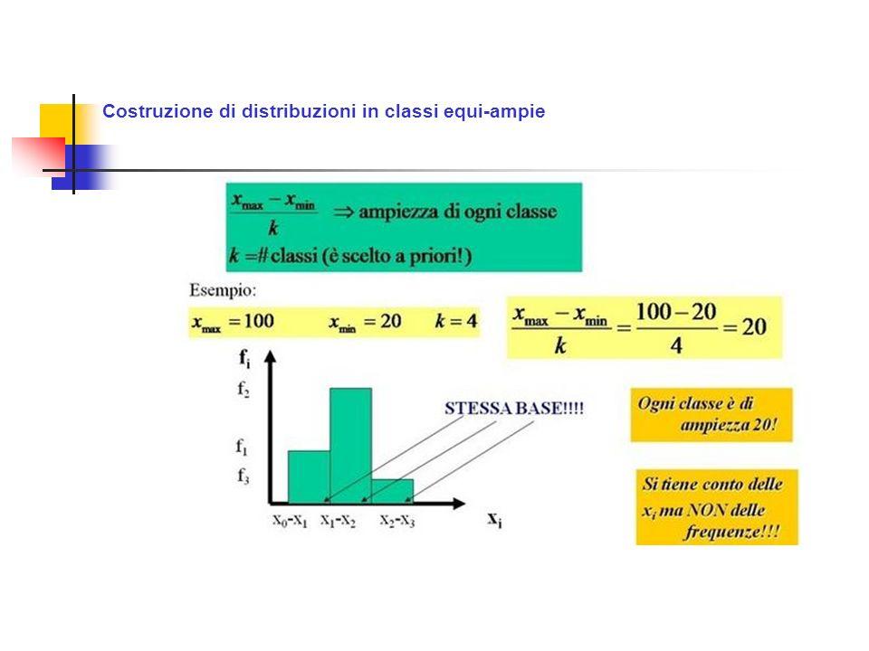 Costruzione di distribuzioni in classi equi-ampie