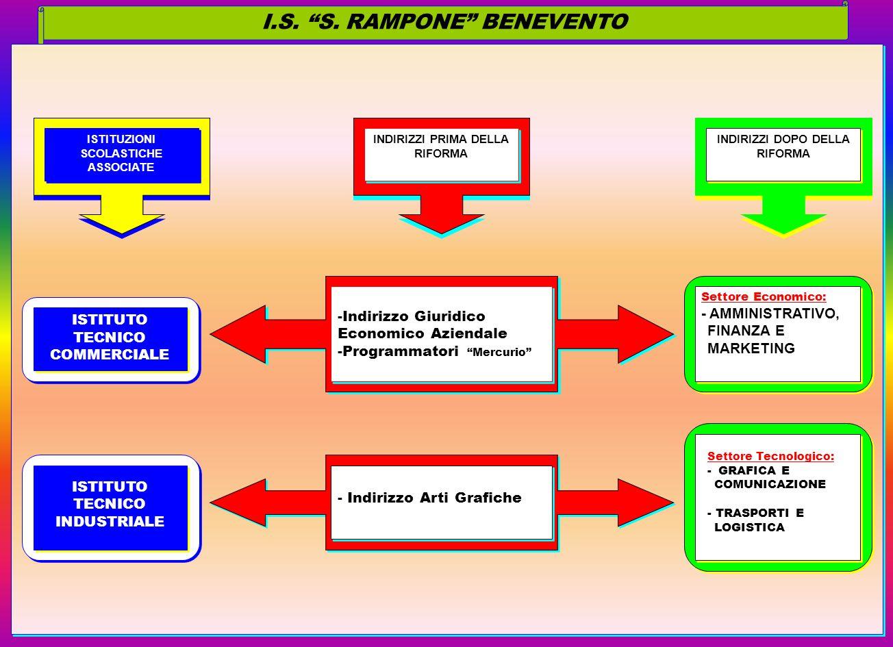 I.S. S. RAMPONE BENEVENTO ISTITUZIONI SCOLASTICHE ASSOCIATE ISTITUZIONI SCOLASTICHE ASSOCIATE ISTITUTO TECNICO COMMERCIALE ISTITUTO TECNICO INDUSTRIAL