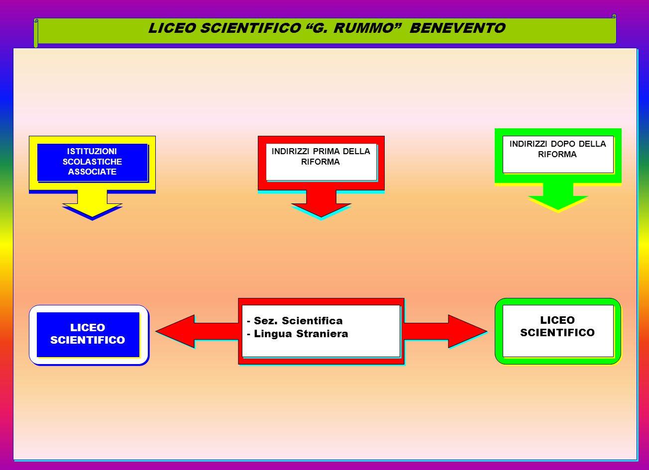 LICEO SCIENTIFICO G. RUMMO BENEVENTO ISTITUZIONI SCOLASTICHE ASSOCIATE ISTITUZIONI SCOLASTICHE ASSOCIATE LICEO SCIENTIFICO INDIRIZZI PRIMA DELLA RIFOR