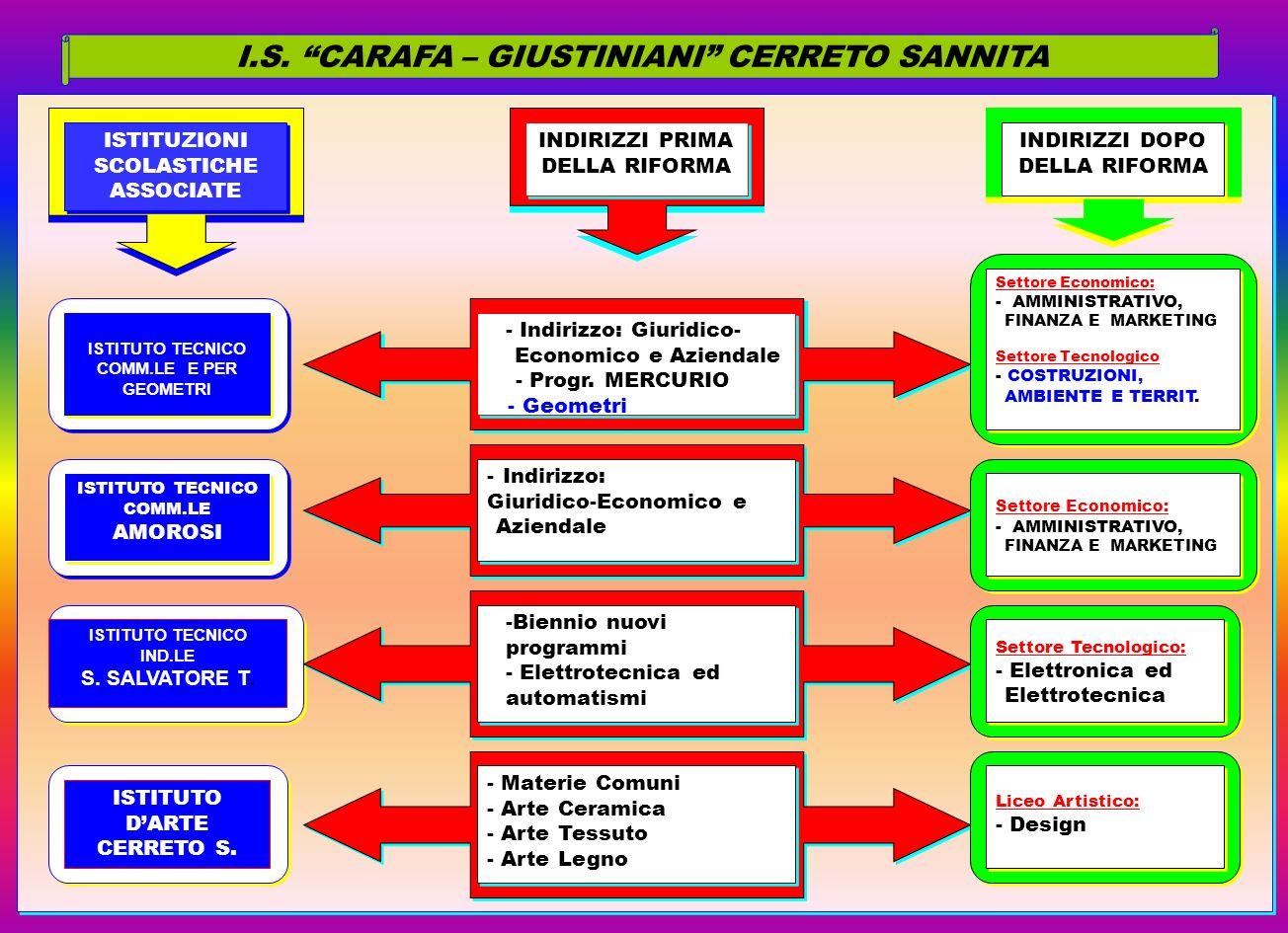I.S. CARAFA – GIUSTINIANI CERRETO SANNITA ISTITUZIONI SCOLASTICHE ASSOCIATE ISTITUZIONI SCOLASTICHE ASSOCIATE ISTITUTO TECNICO COMM.LE E PER GEOMETRI