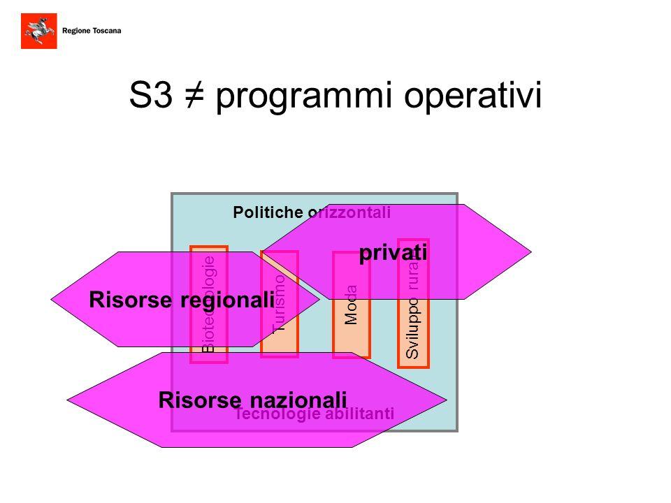 Politiche orizzontali Tecnologie abilitanti Biotecnologie Moda Turismo Sviluppo rurale Risorse nazionali Risorse regionali privati S3 programmi operat