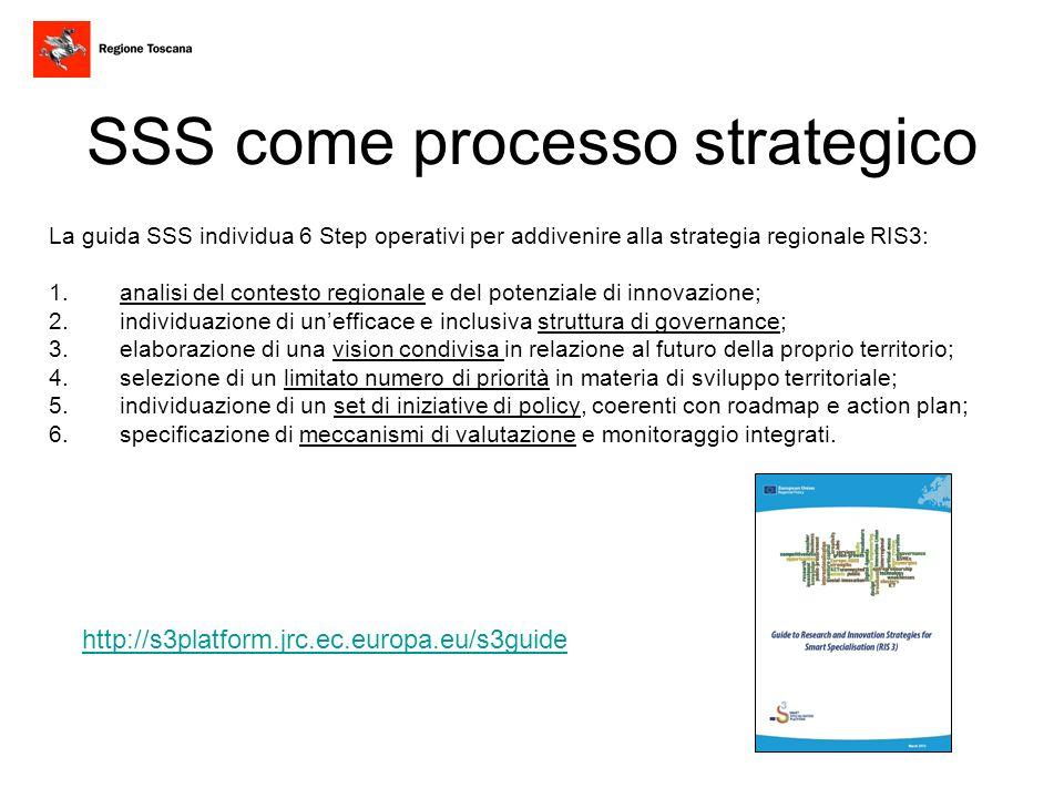 SSS come processo strategico La guida SSS individua 6 Step operativi per addivenire alla strategia regionale RIS3: 1.analisi del contesto regionale e