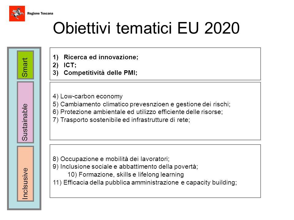 Smart Sustainable Inclsusive Obiettivi tematici EU 2020 1)Ricerca ed innovazione; 2)ICT; 3)Competitività delle PMI; 4) Low-carbon economy 5) Cambiamen