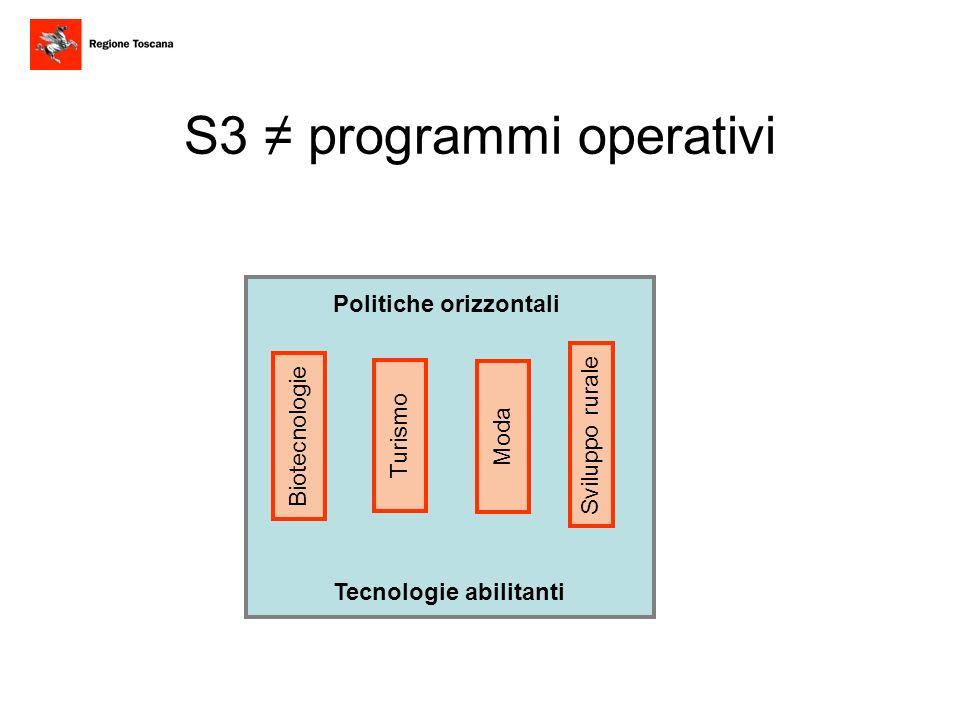 Politiche orizzontali Tecnologie abilitanti Biotecnologie Moda Turismo Sviluppo rurale Risorse nazionali Risorse regionali privati S3 programmi operativi