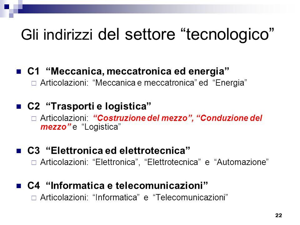 22 Gli indirizzi del settore tecnologico C1 Meccanica, meccatronica ed energia Articolazioni: Meccanica e meccatronica ed Energia C2 Trasporti e logis
