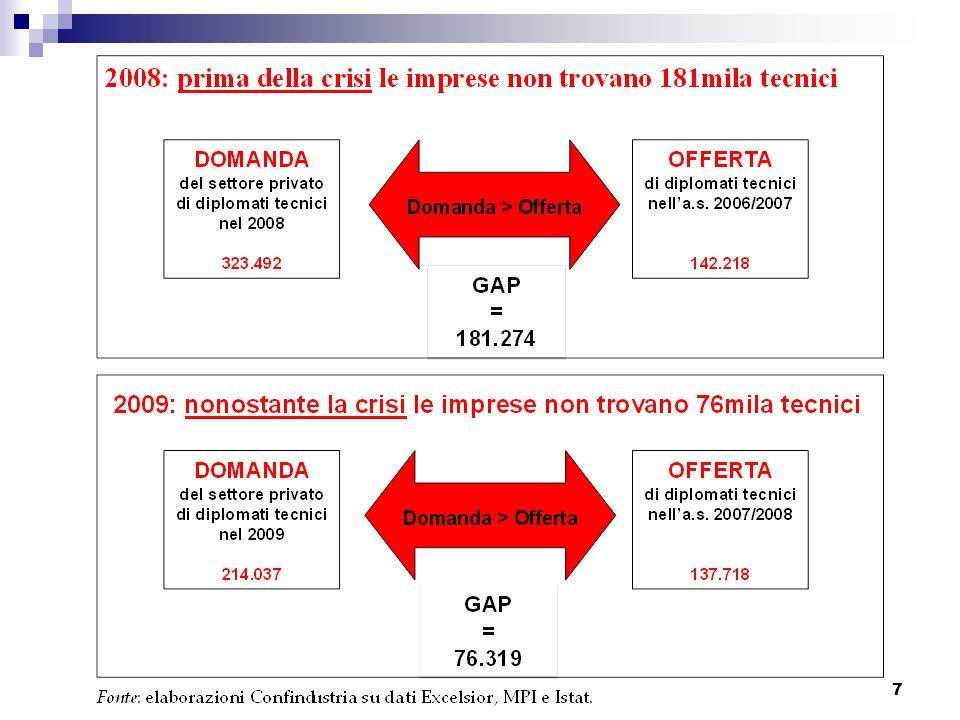 8 Le priorità di azione di Italia 2020 1.Facilitare la transizione dalla scuola al lavoro 2.