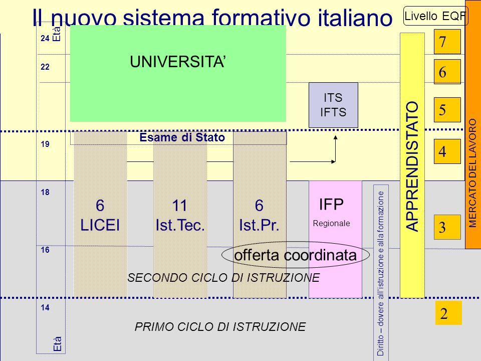 9 Il nuovo sistema formativo italiano 24 22 19 18 16 14 5 2 3 4 Età 6 7 6 LICEI MERCATO DEL LAVORO Diritto – dovere allistruzione e alla formazione Et