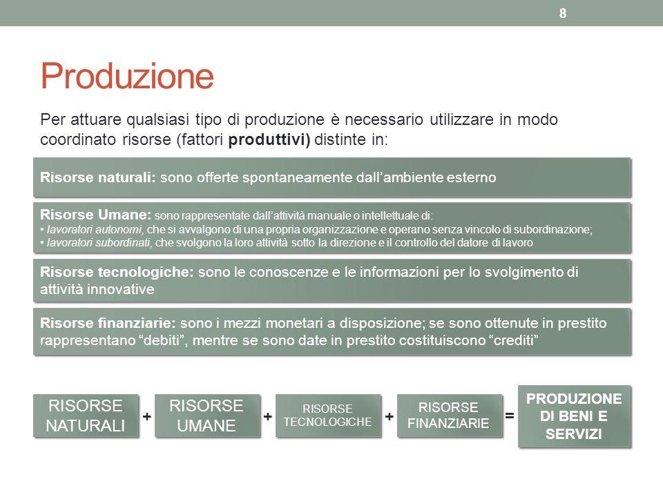 Produzione Per attuare qualsiasi tipo di produzione è necessario utilizzare in modo coordinato risorse (fattori produttivi) distinte in: Risorse natur