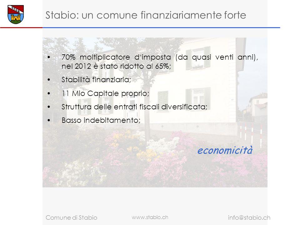 www.stabio.ch info@stabio.ch Comune di Stabio Stabio: un comune finanziariamente forte 70% moltiplicatore dimposta (da quasi venti anni), nel 2012 è stato ridotto al 65%; Stabilità finanziaria; 11 Mio Capitale proprio; Struttura delle entrati fiscali diversificata; Basso indebitamento; economicità