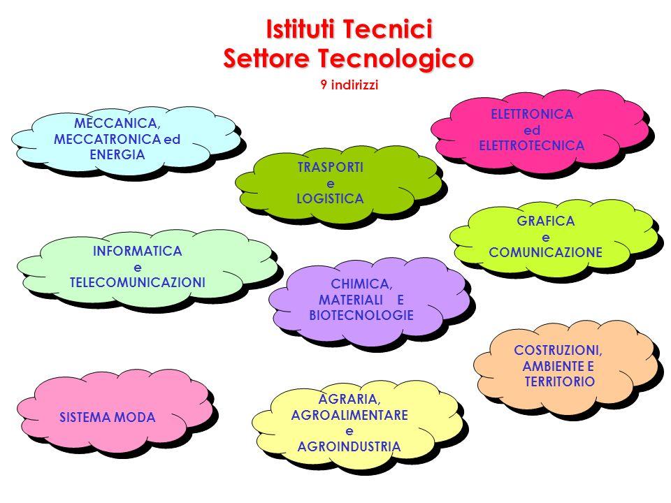 Istituti Tecnici Settore Tecnologico 9 indirizzi MECCANICA, MECCATRONICA ed ENERGIA MECCANICA, MECCATRONICA ed ENERGIA AGRARIA, AGROALIMENTARE e AGROINDUSTRIA AGRARIA, AGROALIMENTARE e AGROINDUSTRIA INFORMATICA e TELECOMUNICAZIONI INFORMATICA e TELECOMUNICAZIONI COSTRUZIONI, AMBIENTE E TERRITORIO COSTRUZIONI, AMBIENTE E TERRITORIO CHIMICA, MATERIALI E BIOTECNOLOGIE CHIMICA, MATERIALI E BIOTECNOLOGIE SISTEMA MODA TRASPORTI e LOGISTICA TRASPORTI e LOGISTICA GRAFICA e COMUNICAZIONE GRAFICA e COMUNICAZIONE ELETTRONICA ed ELETTROTECNICA ELETTRONICA ed ELETTROTECNICA