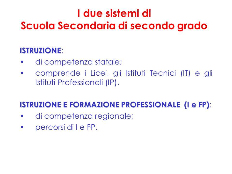 I due sistemi di Scuola Secondaria di secondo grado ISTRUZIONE ISTRUZIONE : di competenza statale; comprende i Licei, gli Istituti Tecnici (IT) e gli Istituti Professionali (IP).