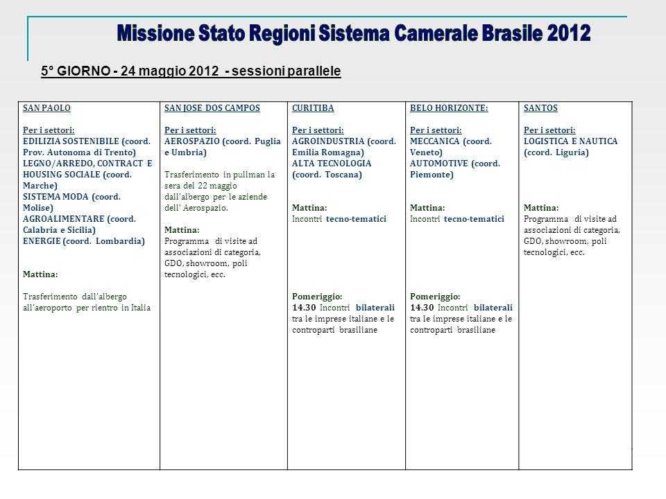 SAN JOSE DOS CAMPOS Per i settori: AEROSPAZIO (coord.