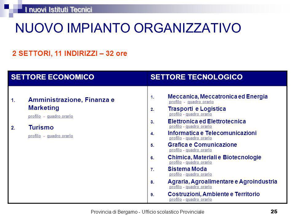 Provincia di Bergamo - Ufficio scolastico Provinciale 25 NUOVO IMPIANTO ORGANIZZATIVO SETTORE ECONOMICOSETTORE TECNOLOGICO 1.