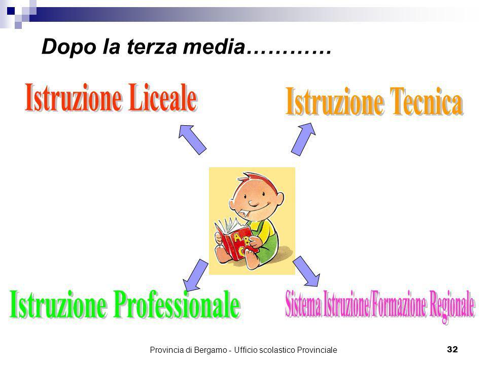 Provincia di Bergamo - Ufficio scolastico Provinciale 32 Dopo la terza media…………