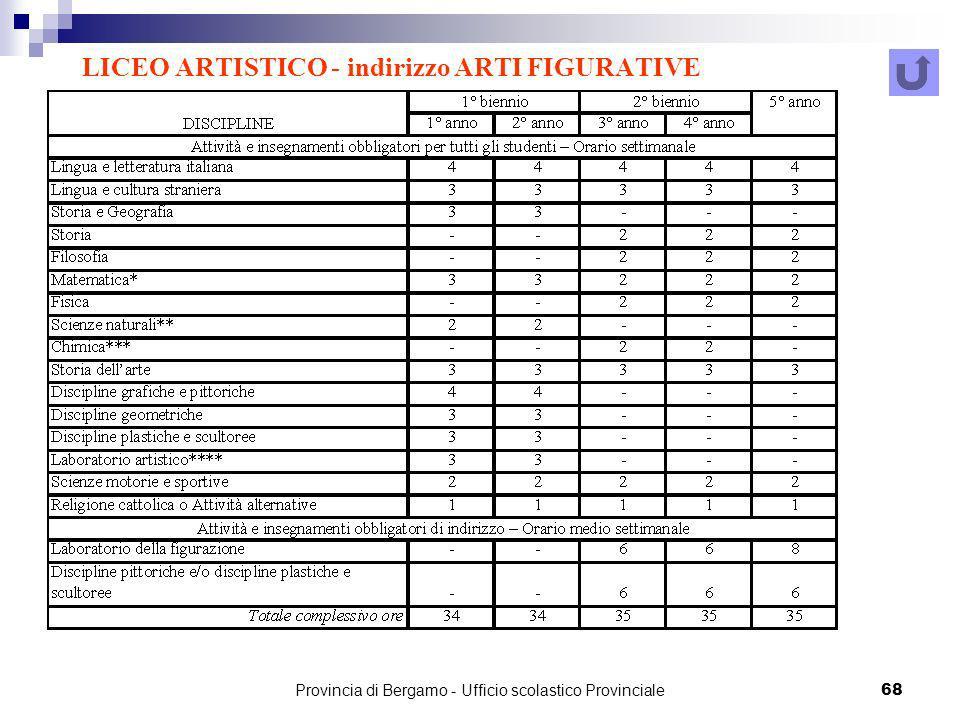 Provincia di Bergamo - Ufficio scolastico Provinciale 68 LICEO ARTISTICO - indirizzo ARTI FIGURATIVE