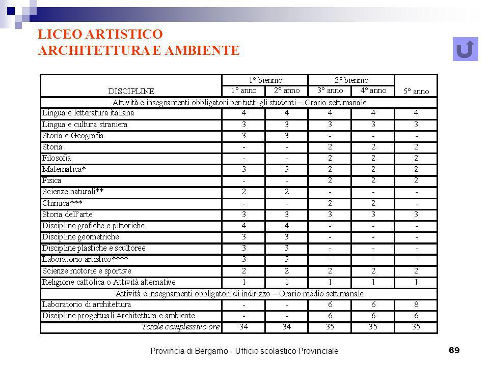Provincia di Bergamo - Ufficio scolastico Provinciale 69 LICEO ARTISTICO ARCHITETTURA E AMBIENTE