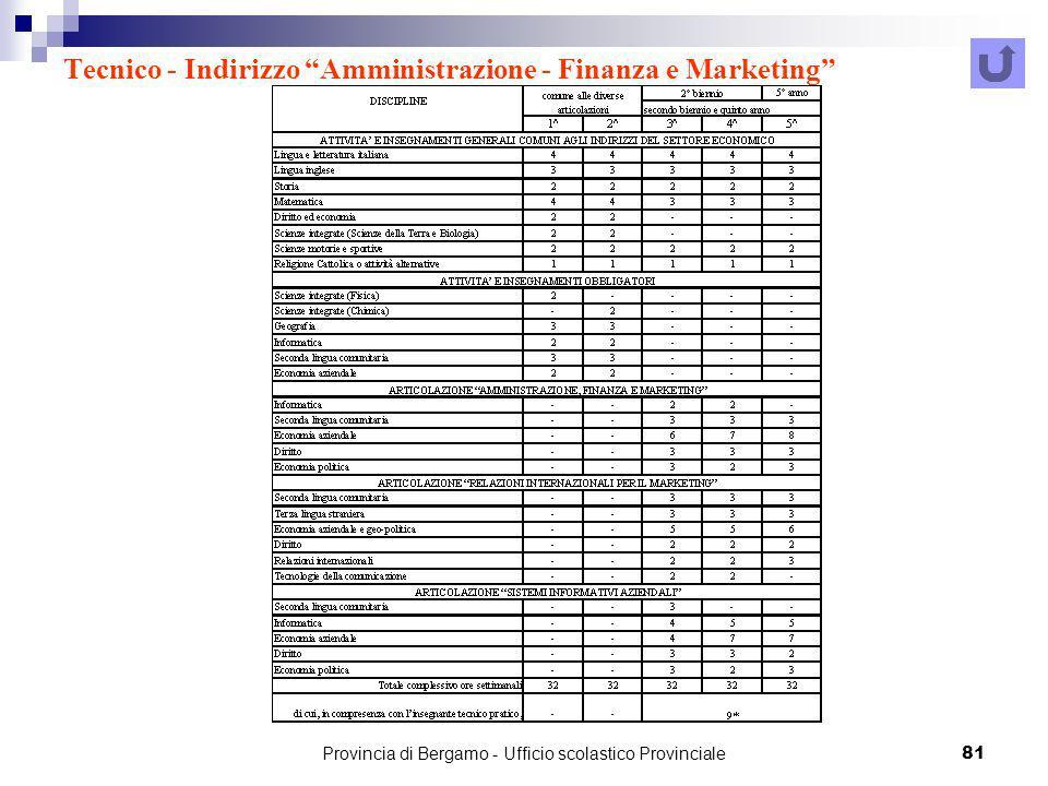 Provincia di Bergamo - Ufficio scolastico Provinciale 81 Tecnico - Indirizzo Amministrazione - Finanza e Marketing
