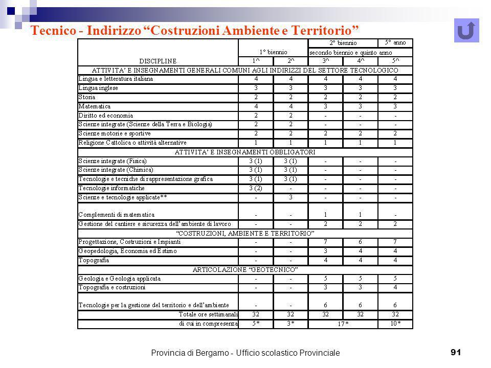 Provincia di Bergamo - Ufficio scolastico Provinciale 91 Tecnico - Indirizzo Costruzioni Ambiente e Territorio