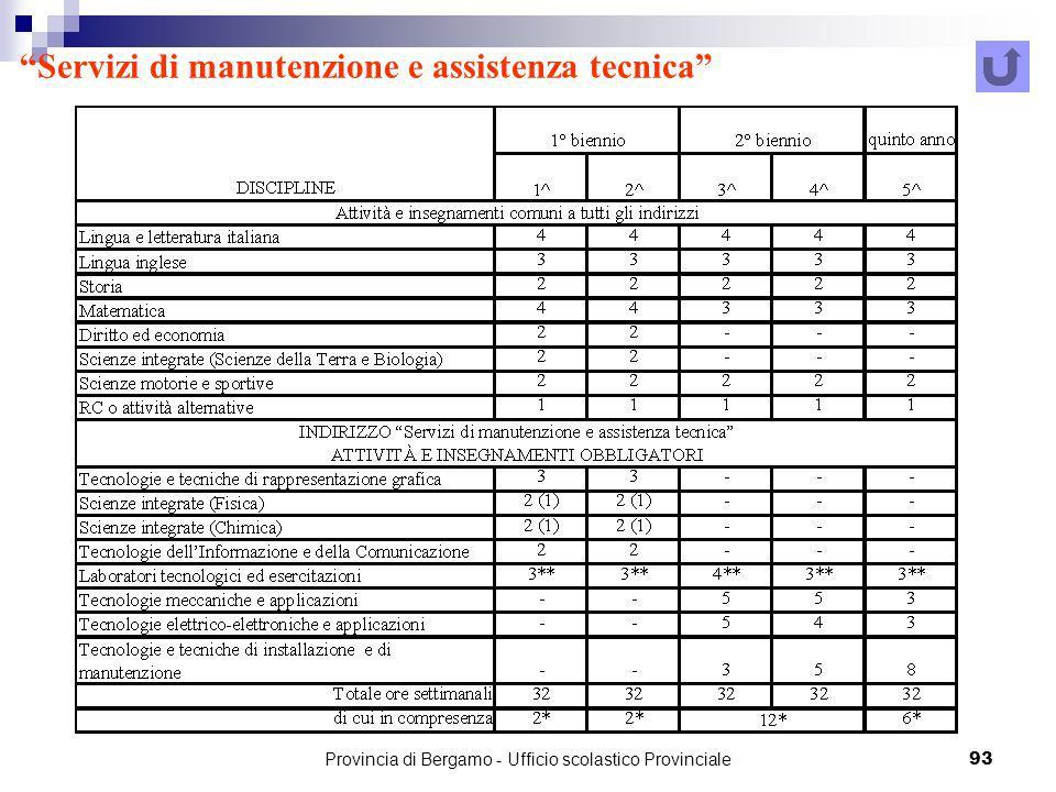Provincia di Bergamo - Ufficio scolastico Provinciale 93 Servizi di manutenzione e assistenza tecnica