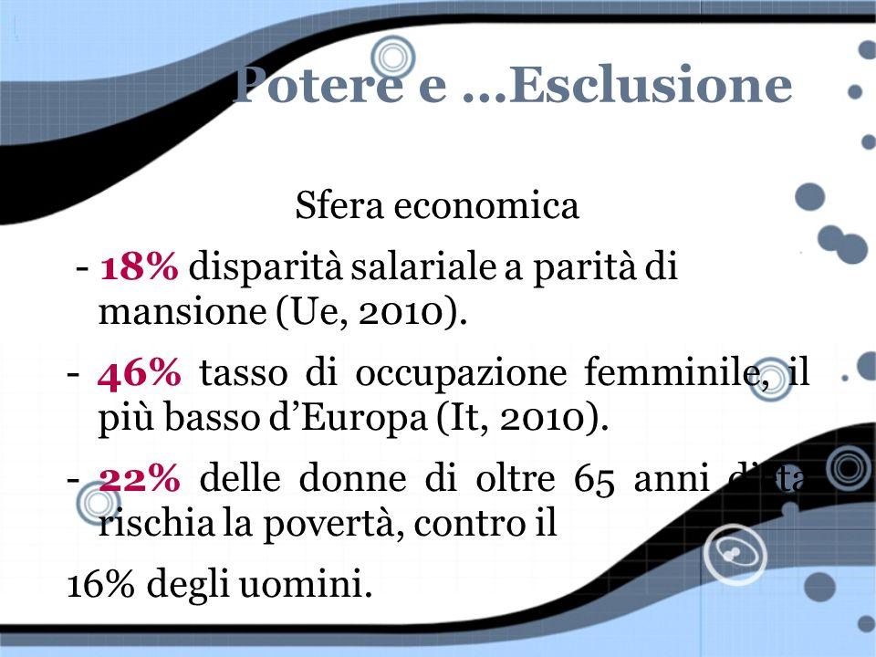 Potere e …Esclusione Sfera economica - 18% disparità salariale a parità di mansione (Ue, 2010). - 46% tasso di occupazione femminile, il più basso dEu