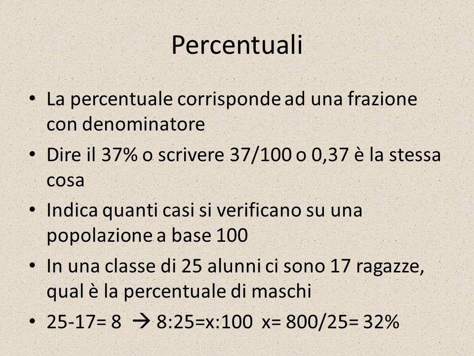 Percentuali La percentuale corrisponde ad una frazione con denominatore Dire il 37% o scrivere 37/100 o 0,37 è la stessa cosa Indica quanti casi si ve