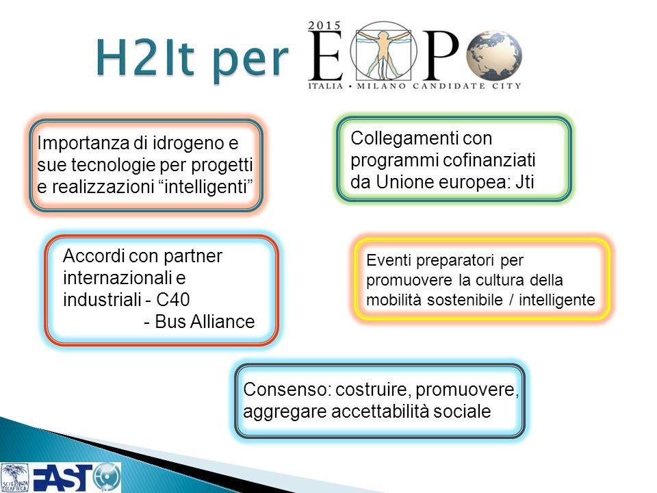 Importanza di idrogeno e sue tecnologie per progetti e realizzazioni intelligenti Collegamenti con programmi cofinanziati da Unione europea: Jti Accor