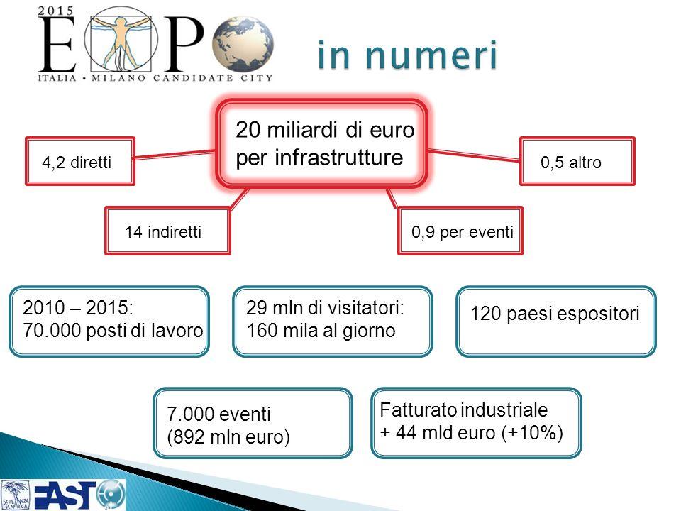 20 miliardi di euro per infrastrutture 4,2 diretti 14 indiretti0,9 per eventi 0,5 altro 2010 – 2015: 70.000 posti di lavoro 29 mln di visitatori: 160