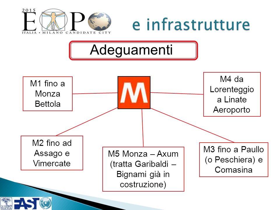 Adeguamenti M1 fino a Monza Bettola M3 fino a Paullo (o Peschiera) e Comasina M5 Monza – Axum (tratta Garibaldi – Bignami già in costruzione) M4 da Lo