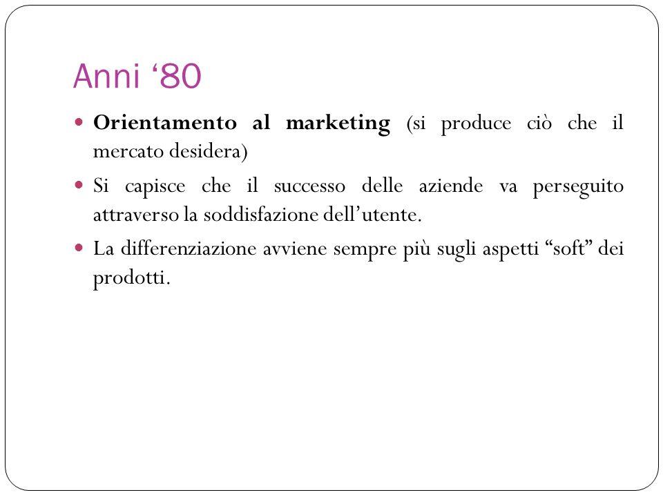 Anni 80 Orientamento al marketing (si produce ciò che il mercato desidera) Si capisce che il successo delle aziende va perseguito attraverso la soddis