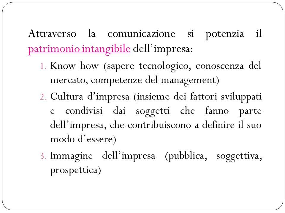 Attraverso la comunicazione si potenzia il patrimonio intangibile dellimpresa: 1. Know how (sapere tecnologico, conoscenza del mercato, competenze del
