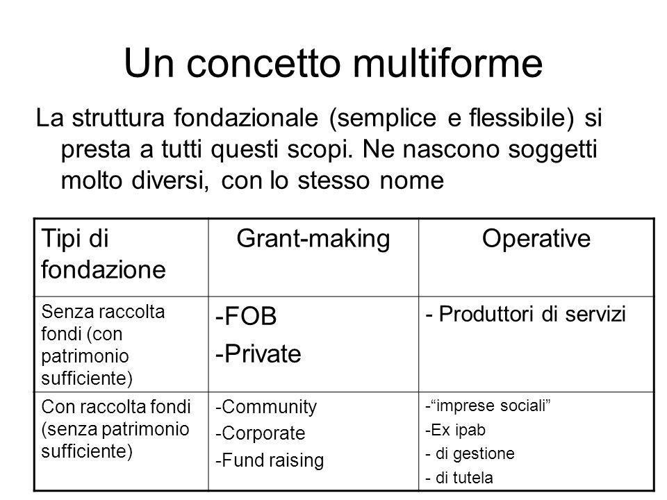 Un concetto multiforme La struttura fondazionale (semplice e flessibile) si presta a tutti questi scopi.