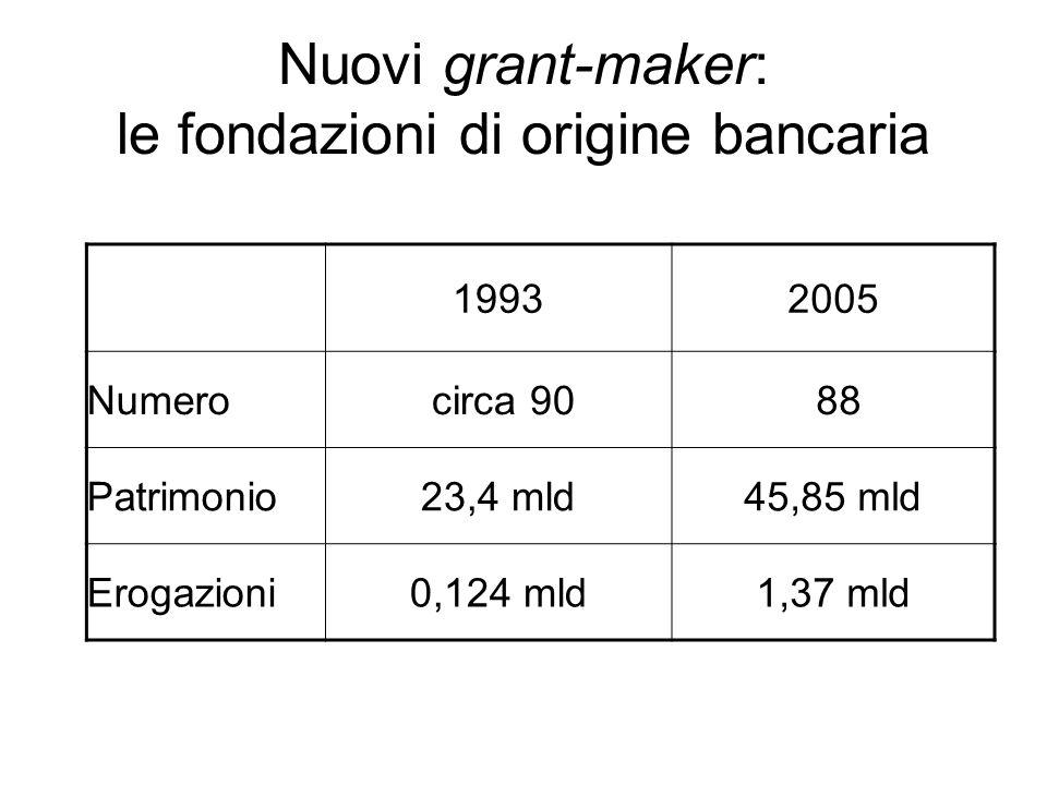 Nuovi grant-maker: le fondazioni di origine bancaria 19932005 Numero circa 90 88 Patrimonio23,4 mld45,85 mld Erogazioni0,124 mld1,37 mld