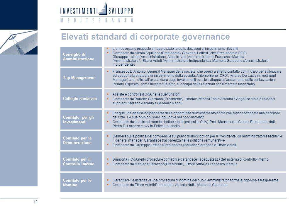 12 Elevati standard di corporate governance Lunico organo preposto allapprovazione delle decisioni di investimento rilevanti Composto da Nicola Squill