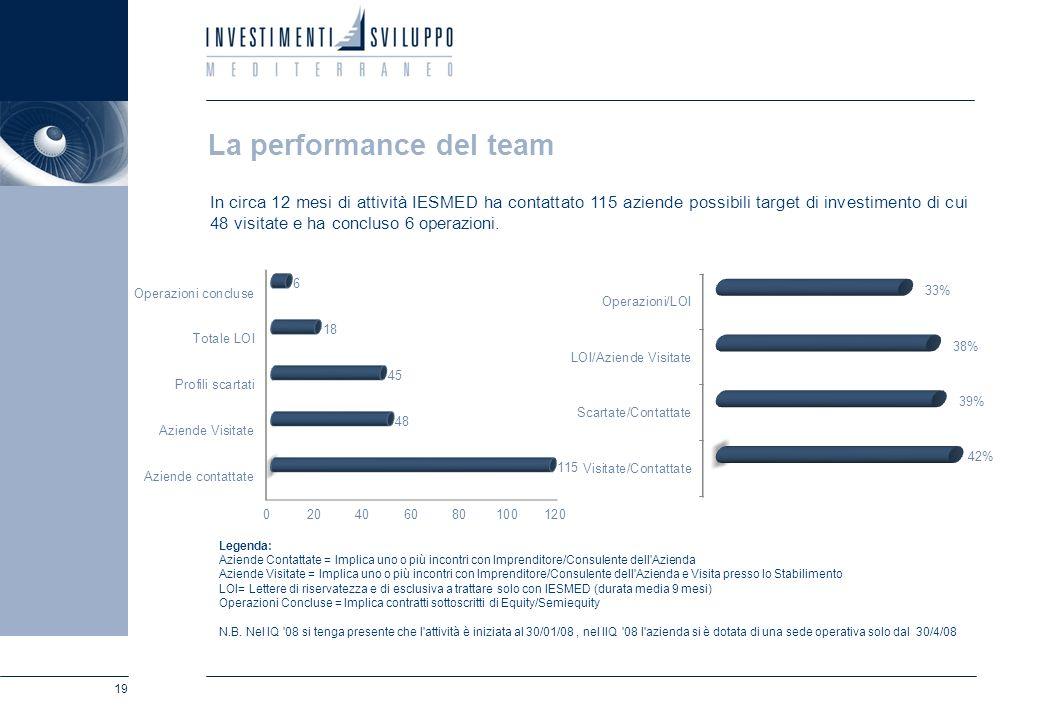 19 La performance del team In circa 12 mesi di attività IESMED ha contattato 115 aziende possibili target di investimento di cui 48 visitate e ha conc