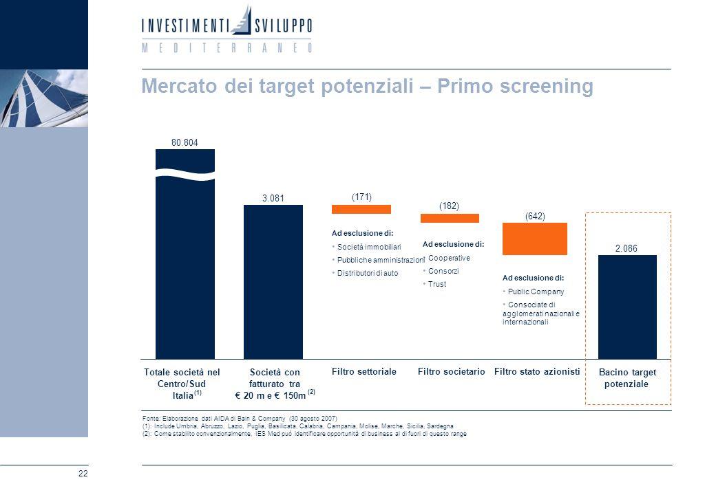 22 2.086 (642) (182) (171) 3.081 80.804 Totale società nel Centro/Sud Italia Ad esclusione di: Public Company Consociate di agglomerati nazionali e in