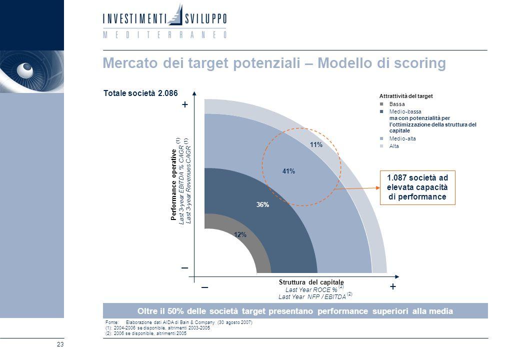 23 Mercato dei target potenziali – Modello di scoring Oltre il 50% delle società target presentano performance superiori alla media Attrattività del t