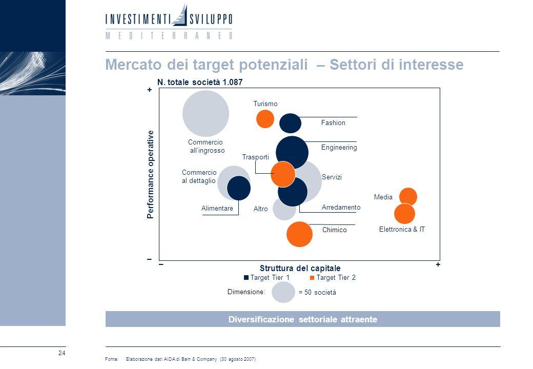 24 Mercato dei target potenziali – Settori di interesse + Target Tier 1Target Tier 2 Commercio allingrosso Turismo Fashion Engineering Trasporti Comme