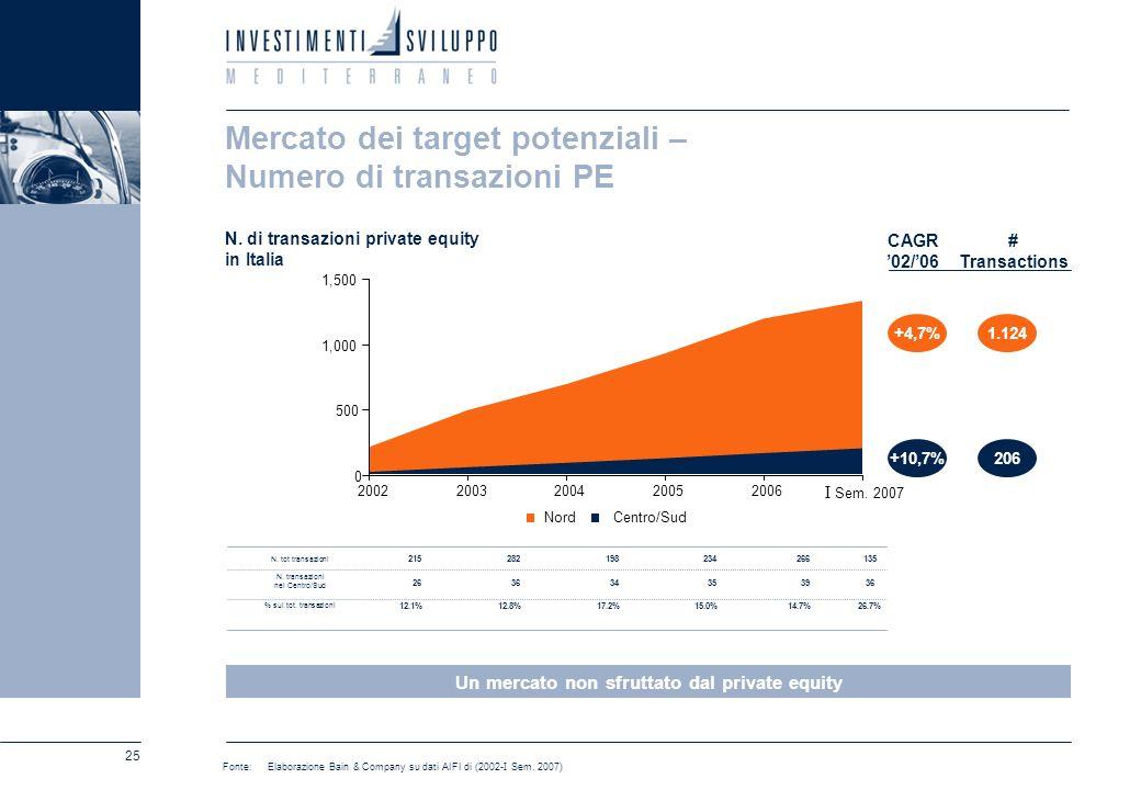 25 Mercato dei target potenziali – Numero di transazioni PE N. di transazioni private equity in Italia +4,7%1.124 +10,7%206 Fonte: Elaborazione Bain &
