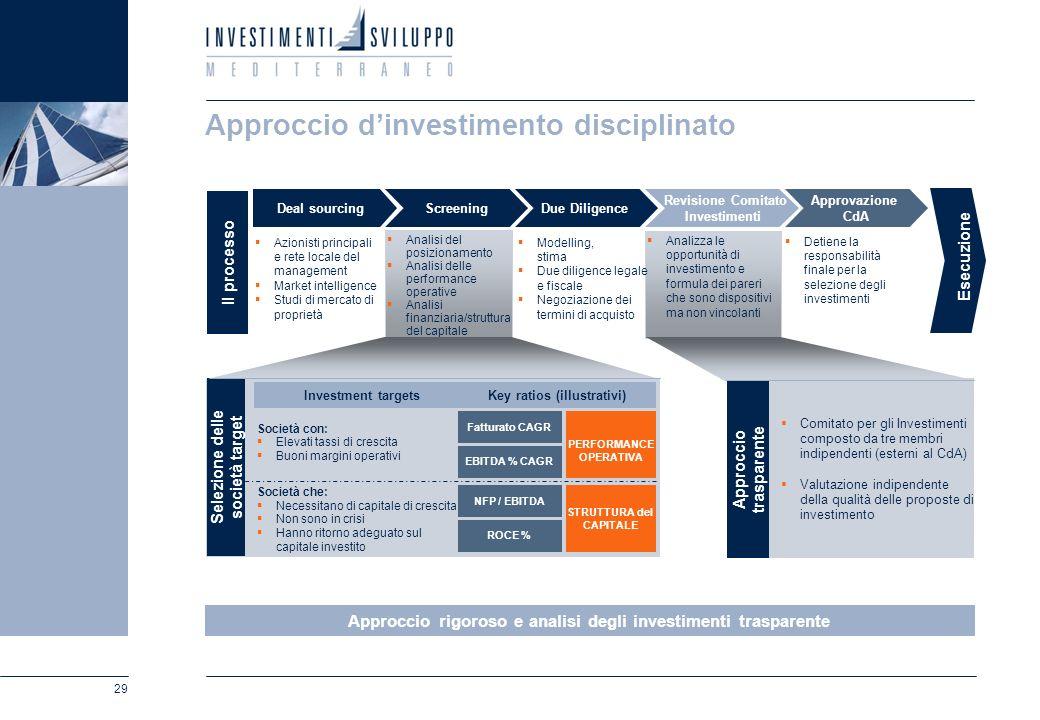 29 Analisi del posizionamento Analisi delle performance operative Analisi finanziaria/struttura del capitale Approccio dinvestimento disciplinato Azio