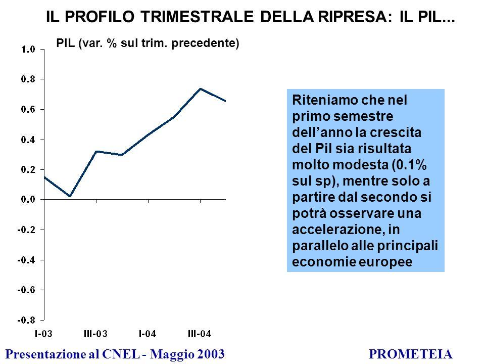 Presentazione al CNEL - Maggio 2003PROMETEIA PIL (var.