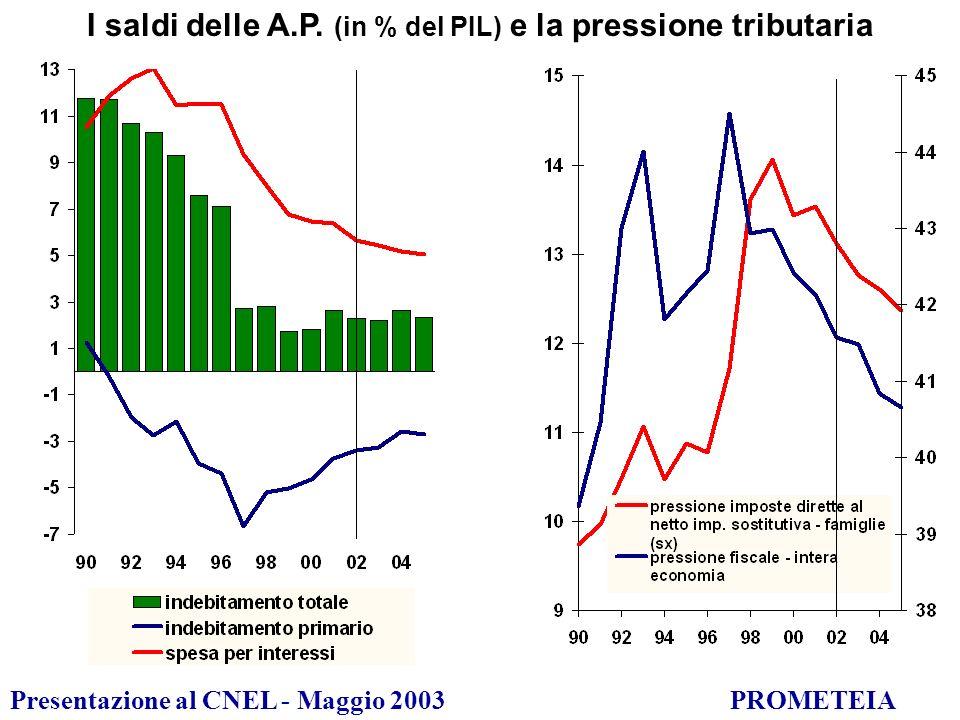 Presentazione al CNEL - Maggio 2003PROMETEIA I saldi delle A.P.